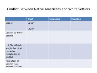 Conflict Between Native Americans and White Settlers