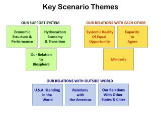 Key Scenario Themes