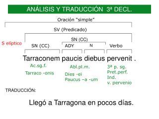 ANÁLISIS Y TRADUCCIÓN  3ª DECL.