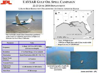 2 days, 20 flight hours ~5500 km of flight lines with 22 km swath width