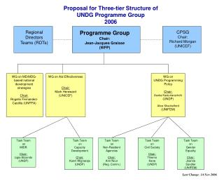 Proposal for Three-tier Structure of  UNDG Programme Group  2006