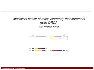 statistical power of mass hierarchy measurement (with ORCA) Aart Heijboer, Nikhef