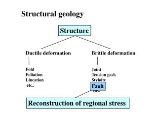 Brittle deformation Joint Tension gash Styloite Fault  etc..