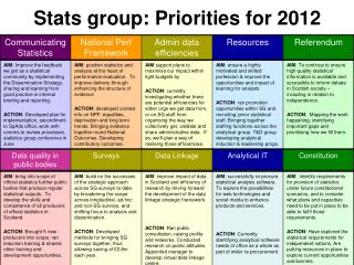 Stats group: Priorities for 2012