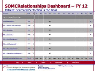 SOMCRelationships  Dashboard – FY 12  Patient-Centered Perfection is the Goal