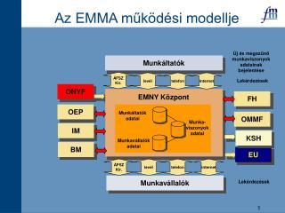 Az EMMA működési modellje