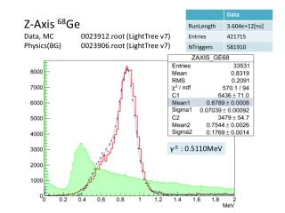 Z-Axis  68 Ge Data, MC	0023912.root ( LightTree  v7) Physics(BG)	0023906.root ( LightTree  v7)