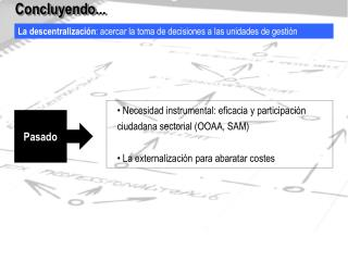 La descentralización : acercar la toma de decisiones a las unidades de gestión