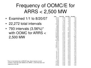 Frequency of OOMC/E for  ARRS < 2,500 MW