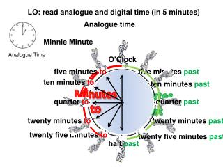 LO: read analogue and digital time in 5 minutes