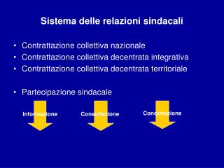 Sistema delle relazioni sindacali