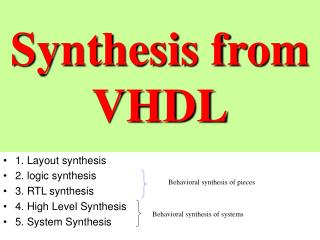 Synthesis from VHDL