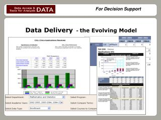 Data Delivery   -  the Evolving Model