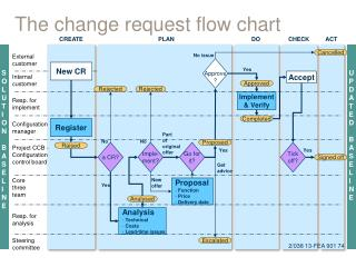 The change request flow chart