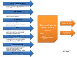 Nuorten ohjaus- ja  palveluverkosto ( Sj  Viljanen)