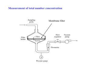 Measurement of total number concentration