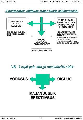 MAJANDUSE ABC               14 a . TURU PUUDULIKKUS JA VALITSUSE ROLL