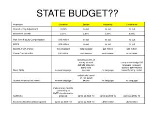 STATE BUDGET??