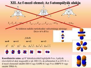 XII. Az f-mező elemei;  Az f-atompályák alakja