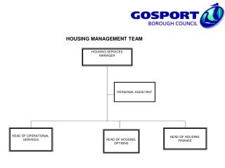 HOUSING MANAGEMENT TEAM