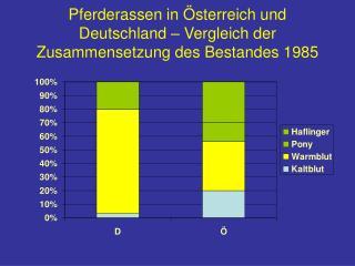 Pferderassen in Österreich und  Deutschland – Vergleich der Zusammensetzung des Bestandes 1985