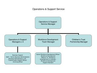 Operations & Support Service