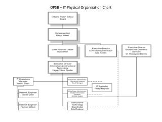 OPSB – IT Physical Organization Chart