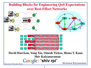 Building Blocks for Engineering QoS Expectations over Best-Effort Networks