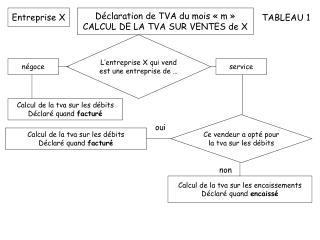 D�claration de TVA du mois ��m � CALCUL DE LA TVA SUR VENTES de X