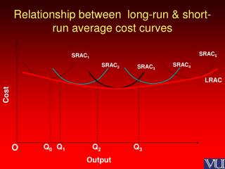 Relationship between  long-run & short-run average cost curves