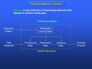 The Concepts of a System
