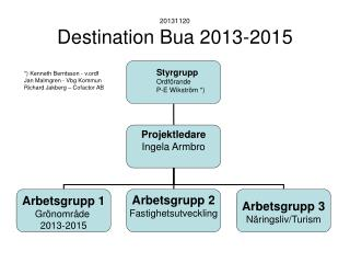 20131120 Destination Bua 2013-2015