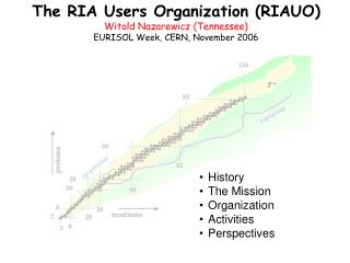 The RIA Users Organization (RIAUO) Witold Nazarewicz (Tennessee) EURISOL Week, CERN, November 2006