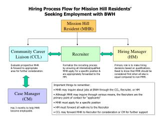 Hiring Process Flow for Mission Hill Residents'  Seeking Employment with BWH