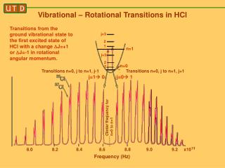 Vibrational – Rotational Transitions in HCl