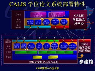 CALIS  学位论文系统部署特性