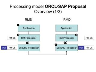 Processing model  ORCL/SAP Proposal Overview (1/3)