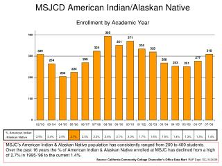 MSJCD American Indian/Alaskan Native Enrollment by Academic Year