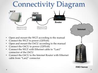 Connectivity Diagram
