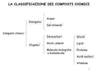 Composti chimici