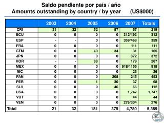 Saldo pendiente por pa�s / a�o Amounts outstanding by country / by year      (US$000)