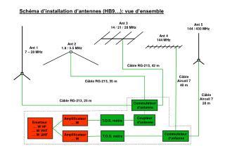 Emetteur … W HF … W VHF … W UHF
