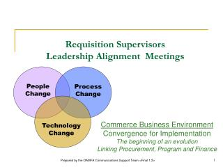 Requisition Supervisors Leadership Alignment  Meetings