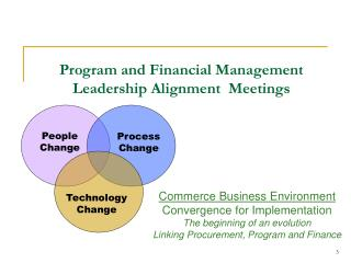 Program and Financial Management  Leadership Alignment  Meetings