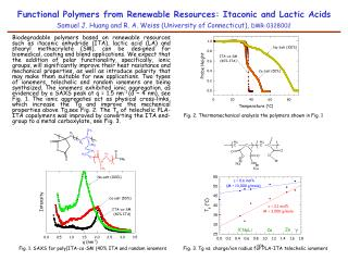 Fig. 2. Thermomechanical analysis the polymers shown in Fig. 1