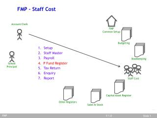FMP/Staff Cost