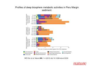 WD Orsi  et al. Nature 000 , 1-4 (2013) doi:10.1038/nature12230