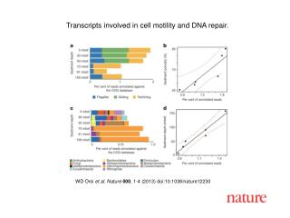 WD Orsi  et al. Nature 000 , 1-4 (2013) doi:10.1038/nature12230