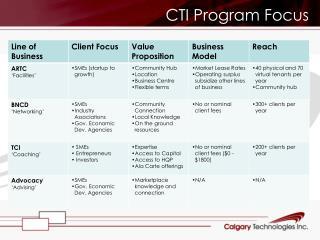 CTI Program Focus