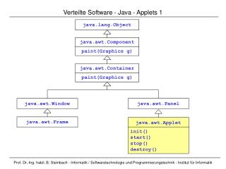 Verteilte Software  -  Java  - Applets  1